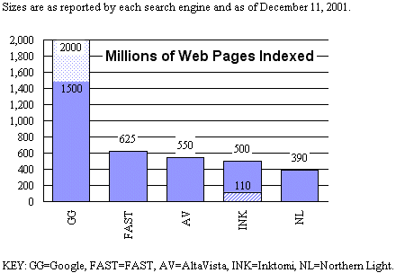 Search engine coverage